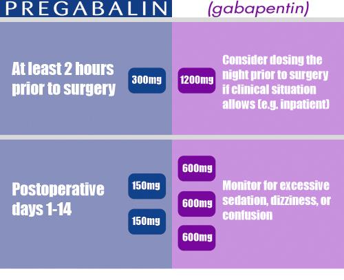pregabalin vs gabapentin